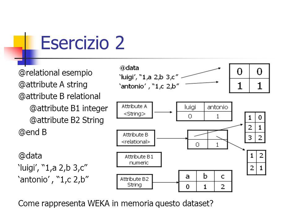 Esercizio 2 @relational esempio @attribute A string @attribute B relational @attribute B1 integer @attribute B2 String @end B @data luigi, 1,a 2,b 3,c antonio, 1,c 2,b Come rappresenta WEKA in memoria questo dataset?
