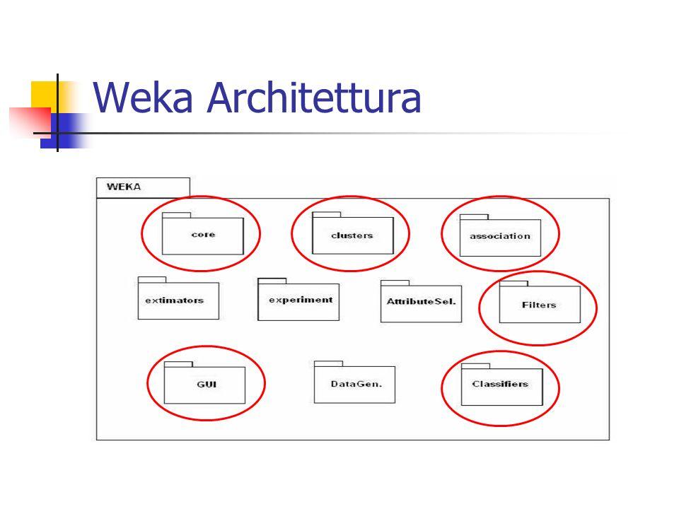 Weka Architettura