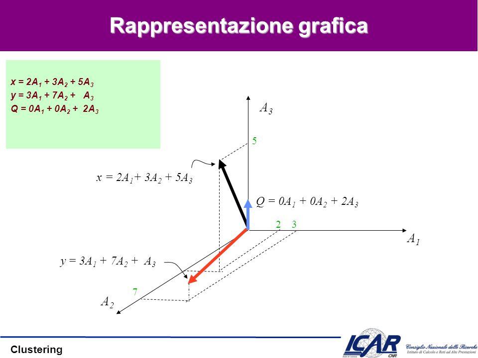 Clustering Rappresentazione grafica x = 2A 1 + 3A 2 + 5A 3 y = 3A 1 + 7A 2 + A 3 Q = 0A 1 + 0A 2 + 2A 3 A3A3 A1A1 A2A2 x = 2A 1 + 3A 2 + 5A 3 y = 3A 1