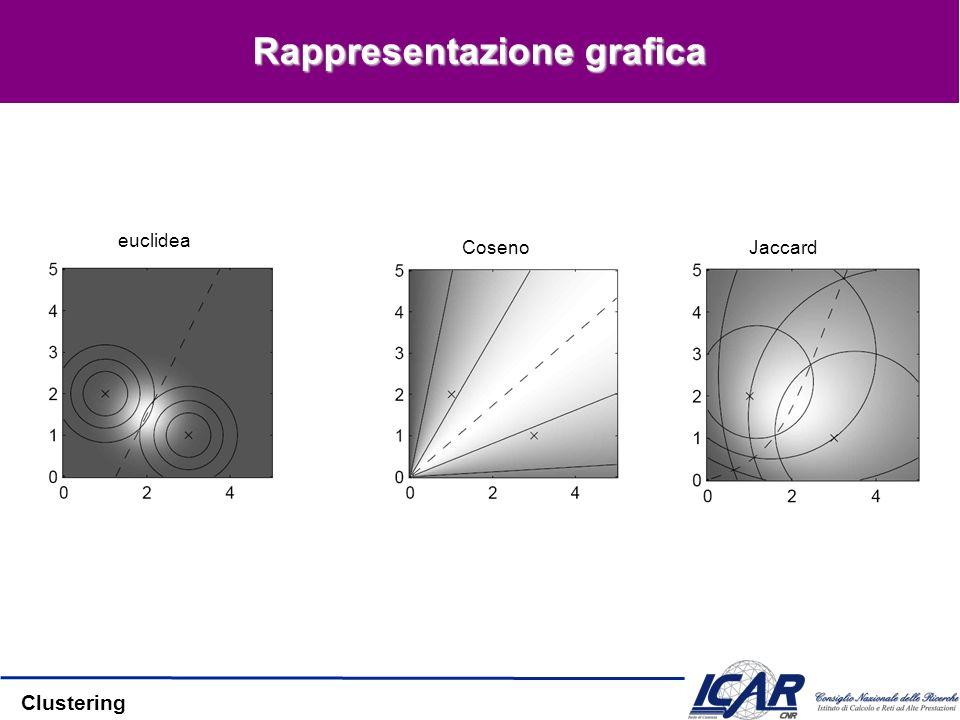 Clustering Rappresentazione grafica euclidea CosenoJaccard