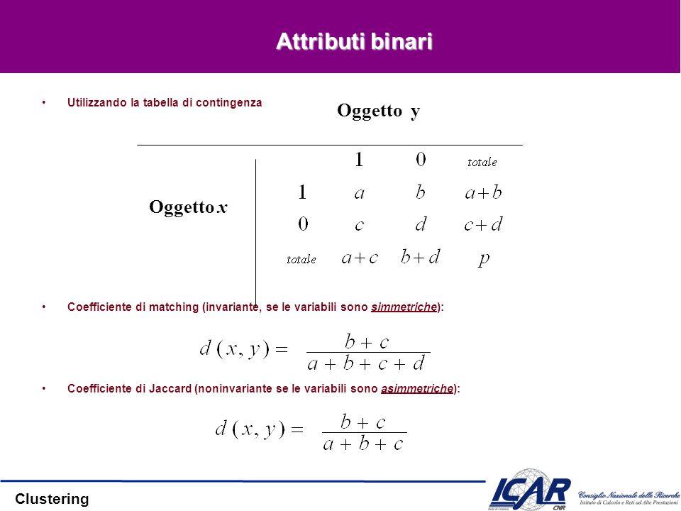 Clustering Attributi binari Utilizzando la tabella di contingenza Coefficiente di matching (invariante, se le variabili sono simmetriche): Coefficient