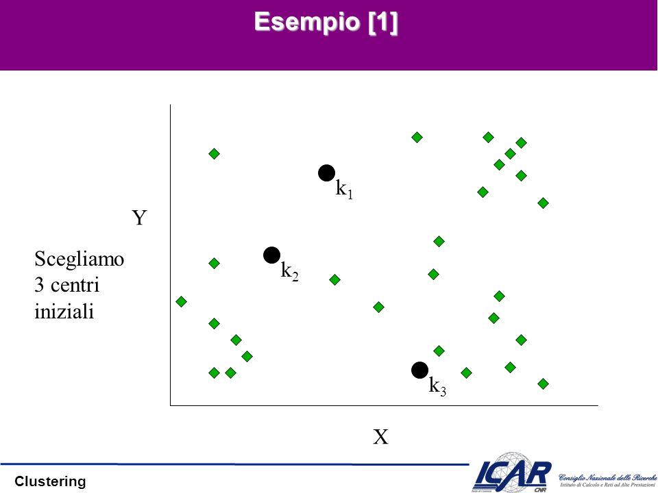 Clustering Esempio [1] k1k1 k2k2 k3k3 X Y Scegliamo 3 centri iniziali