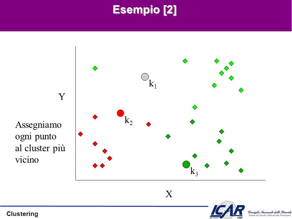 Clustering Esempio [2] k1k1 k2k2 k3k3 X Y Assegniamo ogni punto al cluster più vicino