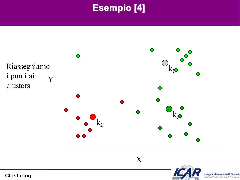 Clustering Esempio [4] X Y Riassegniamo i punti ai clusters k1k1 k2k2 k3k3
