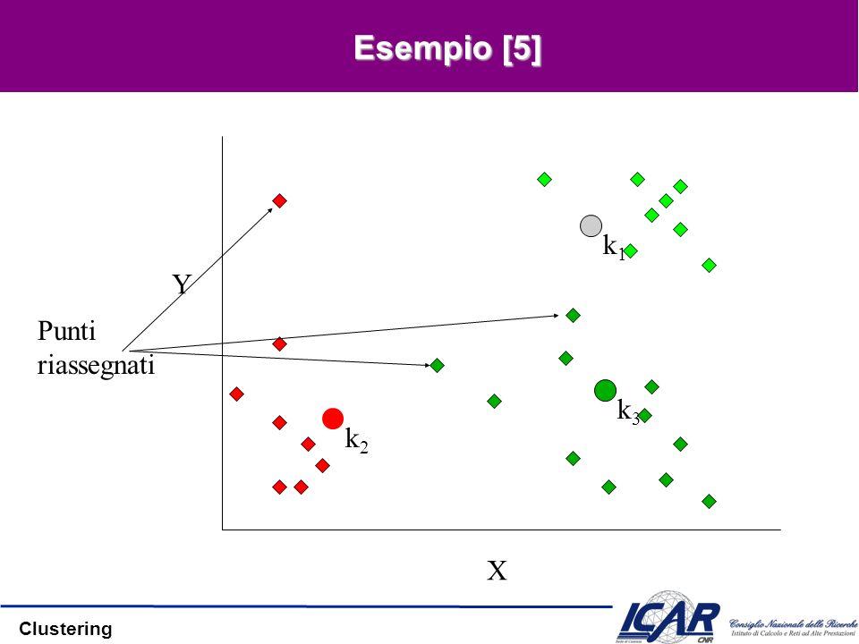 Clustering Esempio [5] X Y Punti riassegnati k1k1 k3k3 k2k2