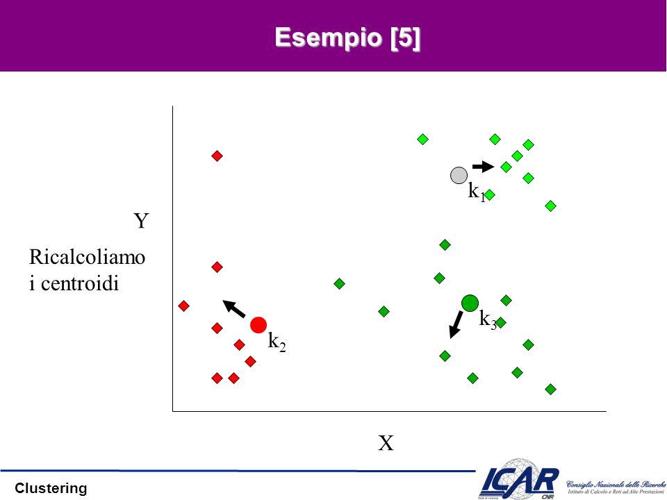 Clustering Esempio [5] X Y Ricalcoliamo i centroidi k1k1 k3k3 k2k2