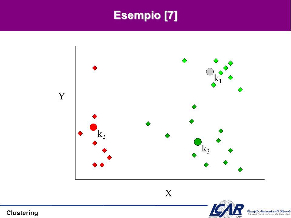 Clustering Esempio [7] X Y k2k2 k1k1 k3k3