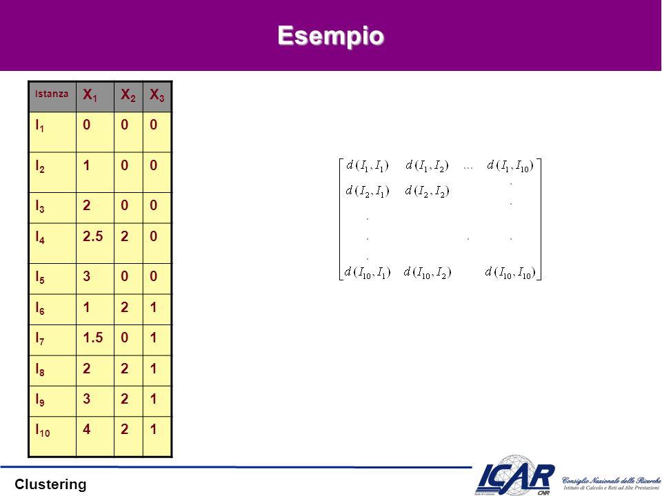 Clustering Esempio Istanza X1X1 X2X2 X3X3 I1I1 000 I2I2 100 I3I3 200 I4I4 2.520 I5I5 300 I6I6 121 I7I7 1.501 I8I8 221 I9I9 321 I 10 421