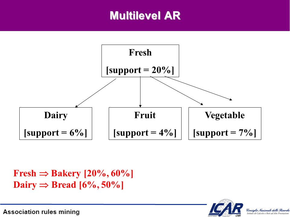 Association rules mining Multilevel AR Fresh Bakery [20%, 60%] Dairy Bread [6%, 50%] Fresh [support = 20%] Dairy [support = 6%] Fruit [support = 4%] V