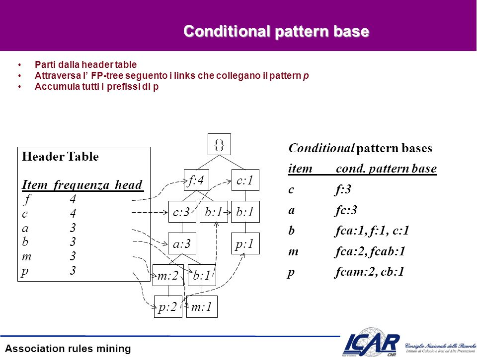 Association rules mining Conditional pattern base Parti dalla header table Attraversa l FP-tree seguento i links che collegano il pattern p Accumula t