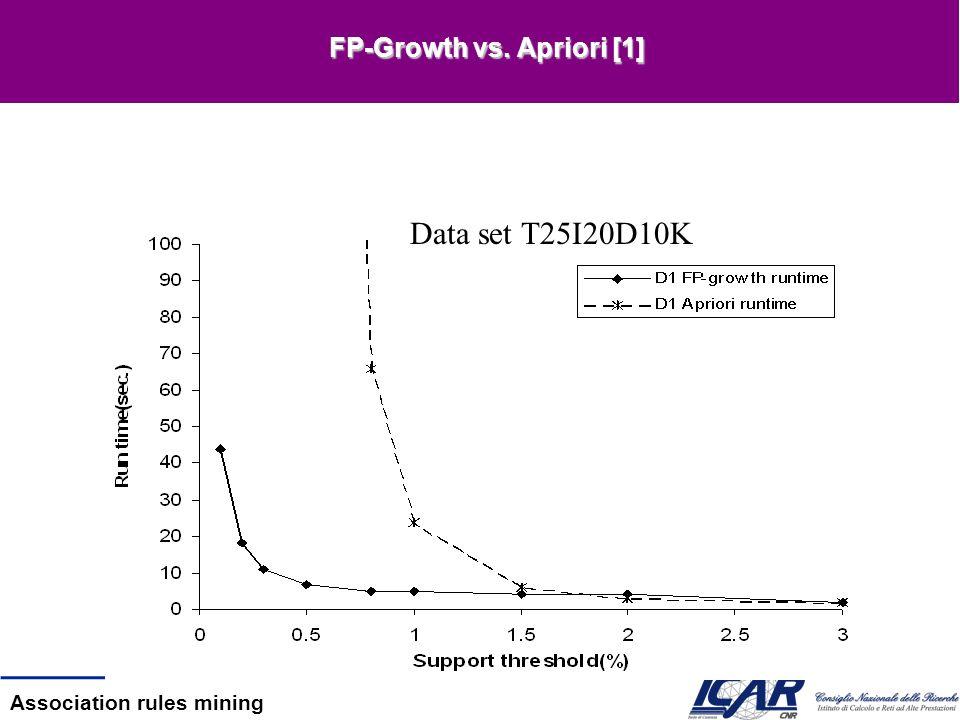 Association rules mining FP-Growth vs. Apriori [1] Data set T25I20D10K