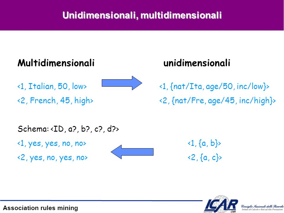 Association rules mining Unidimensionali, multidimensionali Multidimensionali unidimensionali Schema: