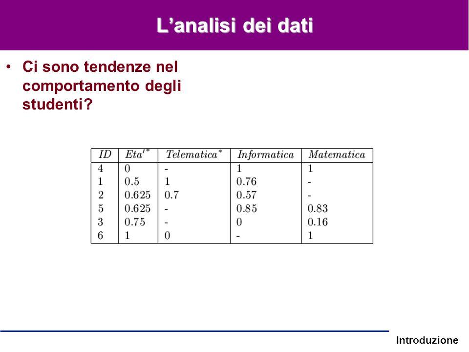 Introduzione Lanalisi dei dati Ci sono tendenze nel comportamento degli studenti?