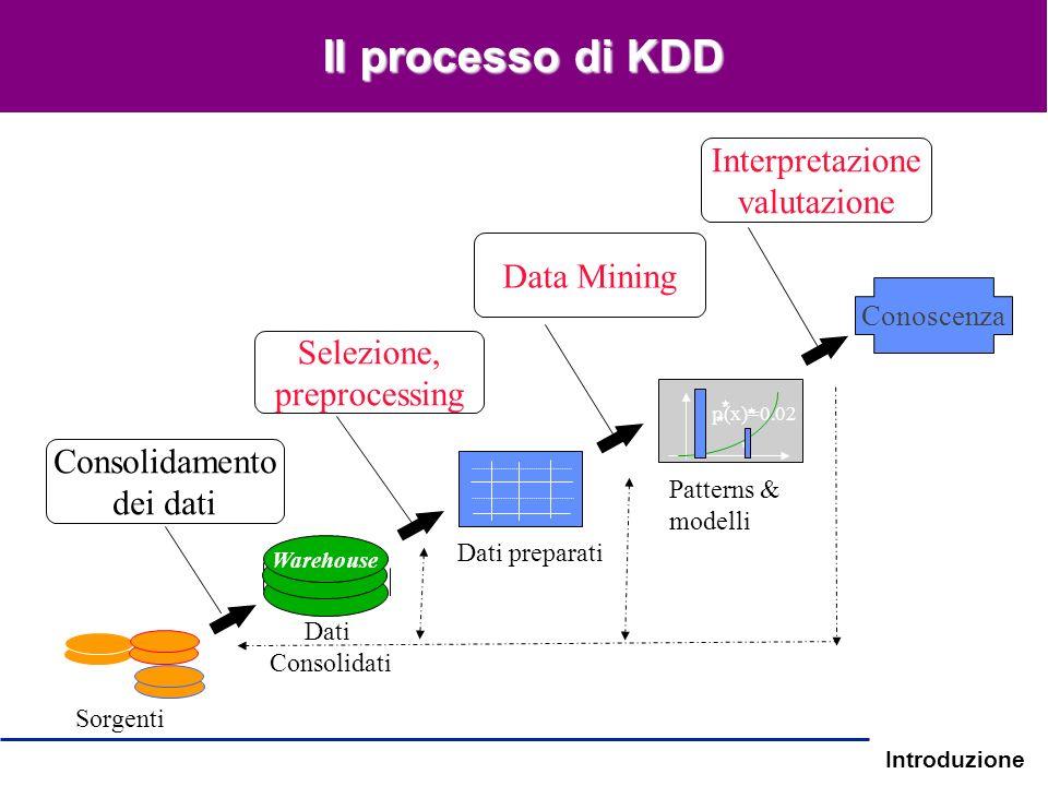 Introduzione Selezione, preprocessing Data Mining Interpretazione valutazione Consolidamento dei dati Conoscenza p(x)=0.02 Warehouse Sorgenti Patterns