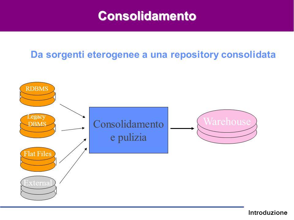 Introduzione Da sorgenti eterogenee a una repository consolidata RDBMS Legacy DBMS Flat Files Consolidamento e pulizia Warehouse External Consolidamen