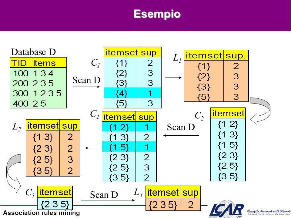 Association rules mining Generazione di candidati [1] Fase di join –Passo 3 insert into Ck+1 select p.item 1,p.item 2, …, p.item k-1,q.item k-1 from p,q where p.item 1 =q.item 1 and p.item 2 = q.item 2 and … p.item k-2 = q.item k-2 and p.item k-1 < q.item k-1