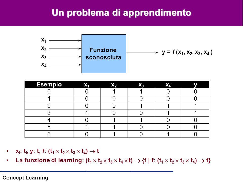 Concept Learning Un problema di apprendimento Funzione sconosciuta x1x1 x2x2 x3x3 x4x4 y = f (x 1, x 2, x 3, x 4 ) x i : t i, y: t, f: (t 1 t 2 t 3 t 4 ) t La funzione di learning: (t 1 t 2 t 3 t 4 t) {f | f: (t 1 t 2 t 3 t 4 ) t}