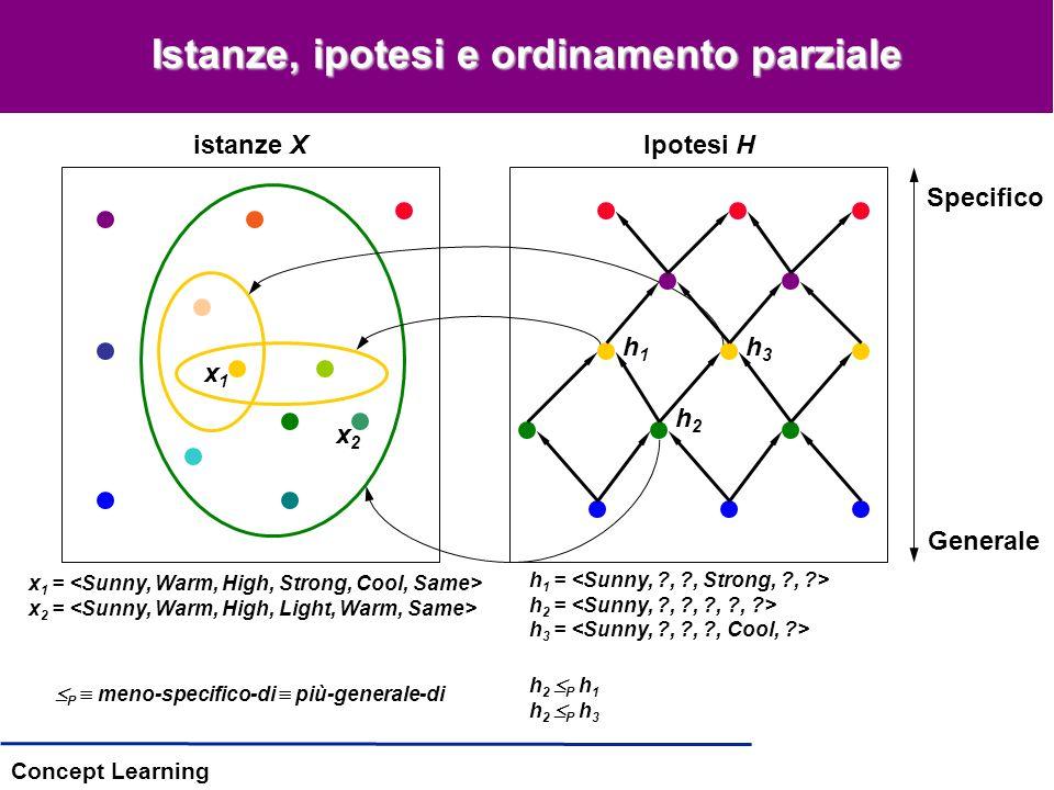 Concept Learning Istanze, ipotesi e ordinamento parziale istanze XIpotesi H x 1 = x 2 = h 1 = h 2 = h 3 = h 2 P h 1 h 2 P h 3 x1x1 x2x2 Specifico Generale h1h1 h3h3 h2h2 P meno-specifico-di più-generale-di