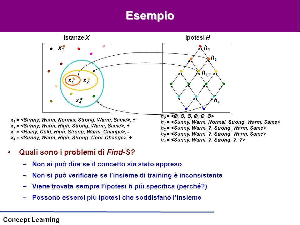 Concept Learning Esempio Istanze XIpotesi H x 1 =, + x 2 =, + x 3 =, - x 4 =, + h 0 = h 1 = h 2 = h 3 = h 4 = Quali sono i problemi di Find-S.