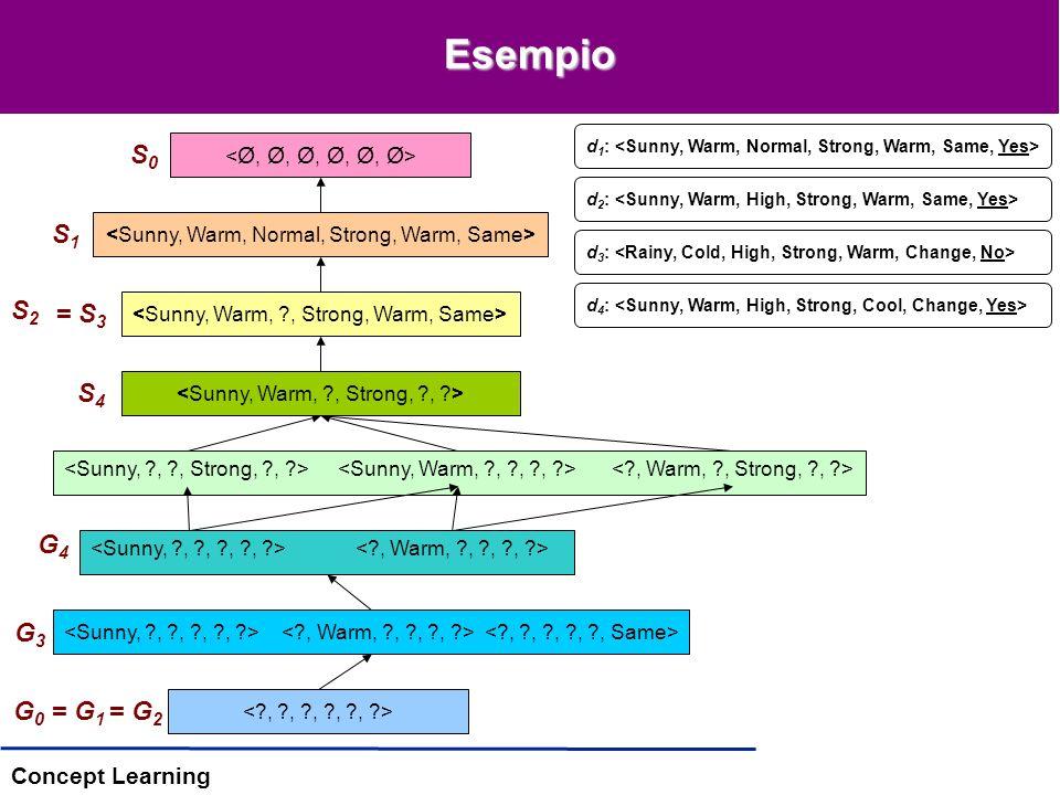 Concept Learning G0G0 = G 2 Esempio S0S0 d 1 : d 2 : d 3 : d 4 : S2S2 = S 3 G3G3 S4S4 G4G4 S1S1 = G 1