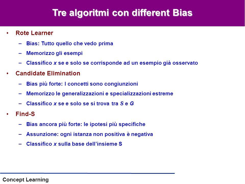 Concept Learning Tre algoritmi con different Bias Rote Learner –Bias: Tutto quello che vedo prima –Memorizzo gli esempi –Classifico x se e solo se corrisponde ad un esempio già osservato Candidate Elimination –Bias più forte: I concetti sono congiunzioni –Memorizzo le generalizzazioni e specializzazioni estreme –Classifico x se e solo se si trova tra S e G Find-S –Bias ancora più forte: le ipotesi più specifiche –Assunzione: ogni istanza non positiva è negativa –Classifico x sulla base dellinsieme S