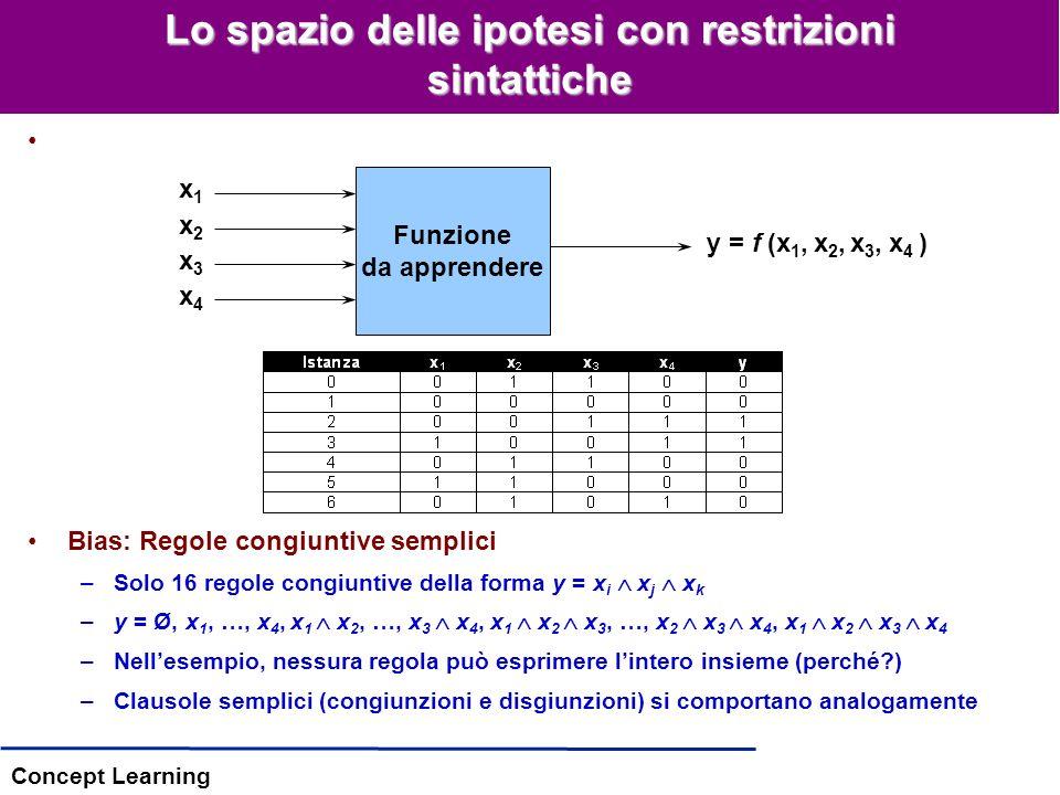 Concept Learning Bias: Regole congiuntive semplici –Solo 16 regole congiuntive della forma y = x i x j x k –y = Ø, x 1, …, x 4, x 1 x 2, …, x 3 x 4, x 1 x 2 x 3, …, x 2 x 3 x 4, x 1 x 2 x 3 x 4 –Nellesempio, nessura regola può esprimere lintero insieme (perché?) –Clausole semplici (congiunzioni e disgiunzioni) si comportano analogamente Lo spazio delle ipotesi con restrizioni sintattiche Funzione da apprendere x1x1 x2x2 x3x3 x4x4 y = f (x 1, x 2, x 3, x 4 )