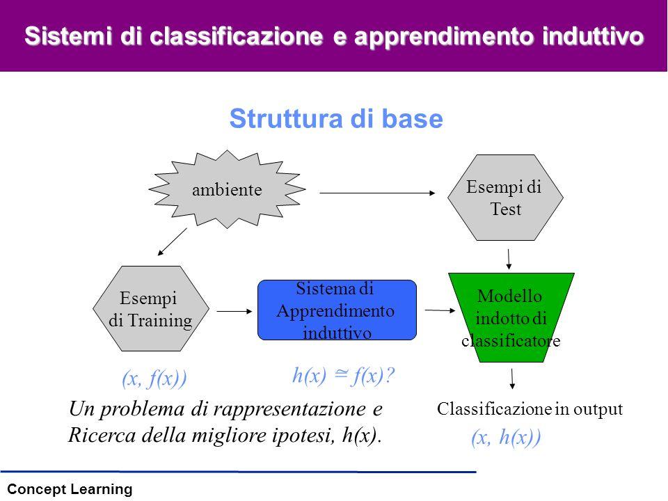 Concept Learning Un processo a due fasi Costruzione del modello: descrizione di un insieme di classi predeterminate –Ogni esempio/istanza appartiene ad una classe predefinita, come descritto dallattributo di classe –Linsieme di tuple utilizzate per la costruzione del modello: training set –Il modello è rappresentato utilizzando un linguaggio specifico Utilizzo del modello: per la classificazione di nuovi oggetti (sconosciuti) –Stima dellaccuratezza del modello –Su un insieme di Test (le cui etichette di classe sono note) –Si confronta letichetta del test con il risultato della classificazione –Il tasso di accuratezza è la percentuale delle istanze del Test set classificata correttamente dal modello –Il test set è indipendente dal training set