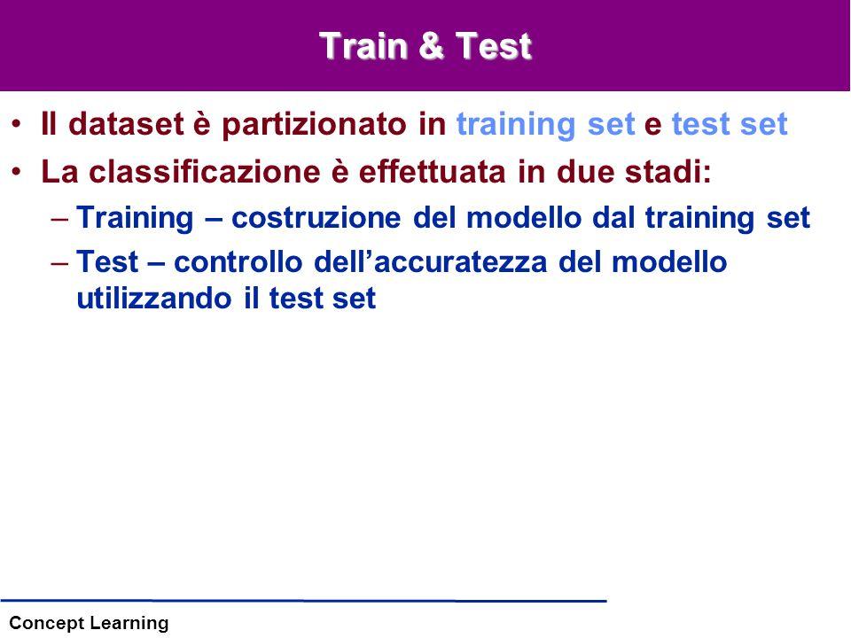 Concept Learning Train & Test Il dataset è partizionato in training set e test set La classificazione è effettuata in due stadi: –Training – costruzione del modello dal training set –Test – controllo dellaccuratezza del modello utilizzando il test set