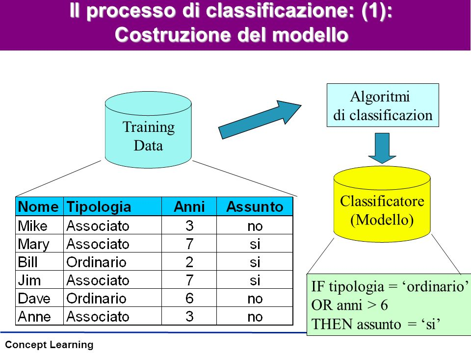Concept Learning Il processo di classificazione: (1): Costruzione del modello Training Data Algoritmi di classificazion IF tipologia = ordinario OR anni > 6 THEN assunto = si Classificatore (Modello)
