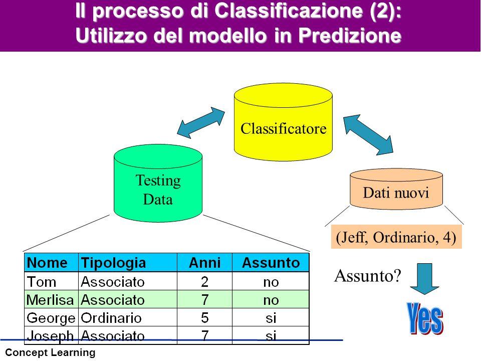 Concept Learning Lo spazio delle ipotesi: regole m-di-n Regole m-di-n –32 possibili regole, del tipo:y = 1 se e solo se almeno m of delle n variabili valgono 1