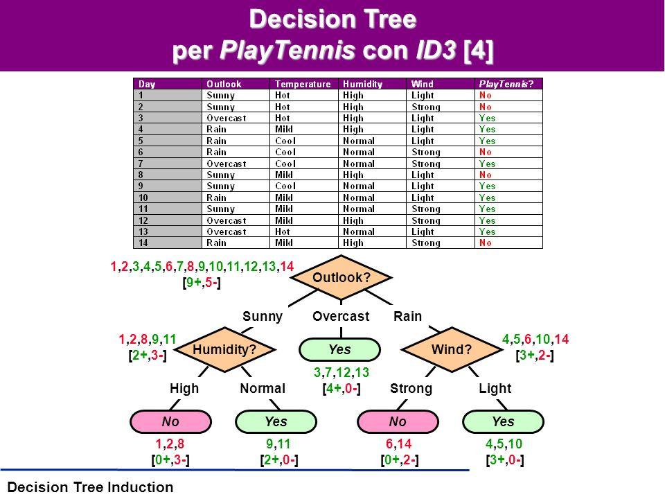 Decision Tree Induction Decision Tree per PlayTennis con ID3 [3] Selezione del prossimo attributo (la radice del sottoalbero) –convenzione: lg (0/a) = 0 –Gain(D Sunny, Humidity) = 0.97 - (3/5) * 0 - (2/5) * 0 = 0.97 bits –Gain(D Sunny, Wind) = 0.97 - (2/5) * 1 - (3/5) * 0.92 = 0.02 bits –Gain(D Sunny, Temperature) = 0.57 bits Induzione top-down –Per gli attributi discreti, termina in (n) splits –Effettua al più un passo sui dati ad ogni livello (perché )