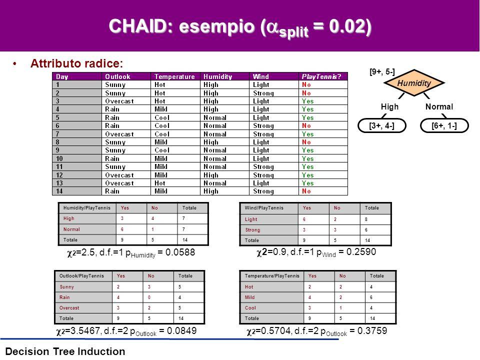 Decision Tree Induction CHAID: idea di base Componenti –D: un insieme di esempi {,, …, } –p + = Pr(c(x) = +), p - = Pr(c(x) = -) –H(.): funzione di va