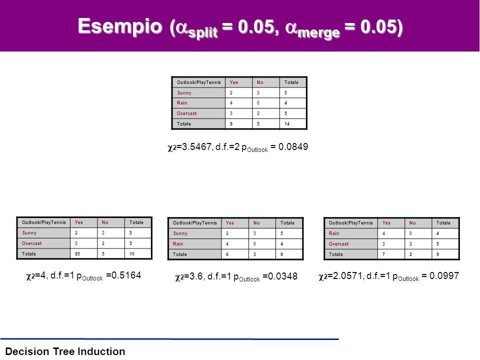 Decision Tree Induction CHAID: raffinamenti Se un attributo ha più di 2 valori, possiamo provare a raggruppare i valori –Il raggruppamento tende a mettere insieme valori omogenei rispetto alla classe –Situazione identica alla discretizzazione –Procedura: 1.Se un attributo X ha più di 2 valori, trova la coppia di valori meno significativa (con p-value più alto) rispetto alla classe C –Se p > merge, allora raggruppa la coppia, e vai a 1 –Se p < merge, stop 2.Il p-value corrispondente agli attributi X modificati va aggiustato –Per dargli una significatività statistica –c=numero di valori originari –r=numero di valori ottenuti