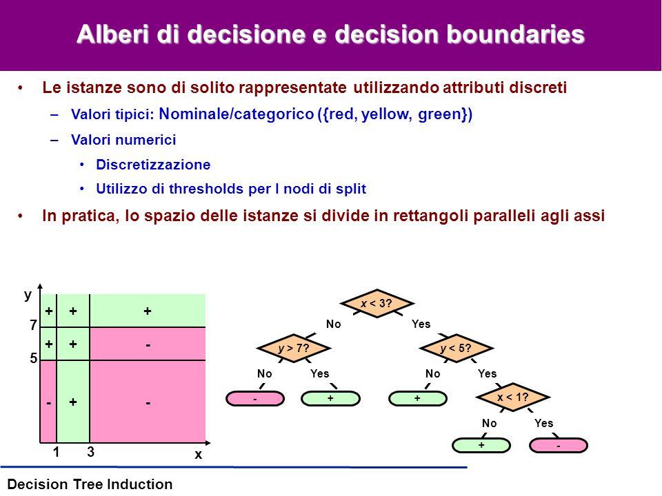 Decision Tree Induction Quando possono essere usati gli alberi di decisione La funzione target è discreta Sono necessarie ipotesi disgiuntive Linsieme