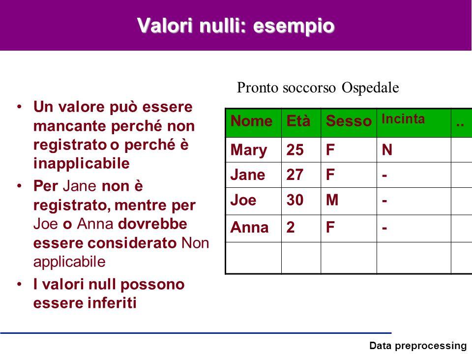 Data preprocessing Valori nulli: esempio Un valore può essere mancante perché non registrato o perché è inapplicabile Per Jane non è registrato, mentr