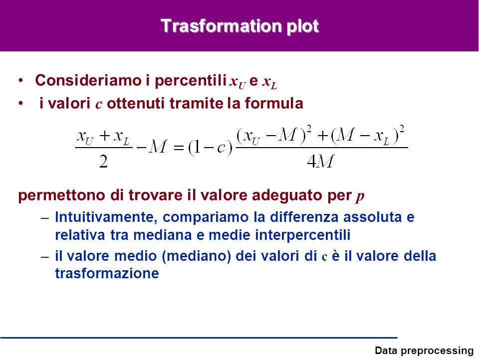 Data preprocessing Trasformation plot Consideriamo i percentili x U e x L i valori c ottenuti tramite la formula permettono di trovare il valore adegu
