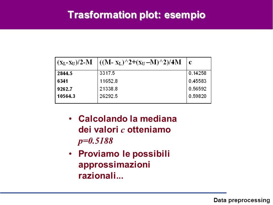 Data preprocessing Trasformation plot: esempio Calcolando la mediana dei valori c otteniamo p=0.5188 Proviamo le possibili approssimazioni razionali..