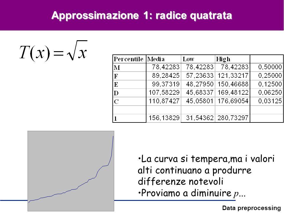Data preprocessing Approssimazione 1: radice quatrata La curva si tempera,ma i valori alti continuano a produrre differenze notevoli Proviamo a diminu