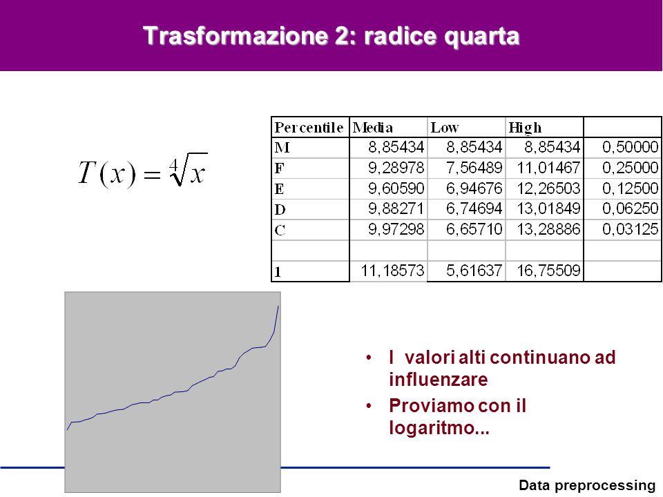 Data preprocessing Trasformazione 2: radice quarta I valori alti continuano ad influenzare Proviamo con il logaritmo...