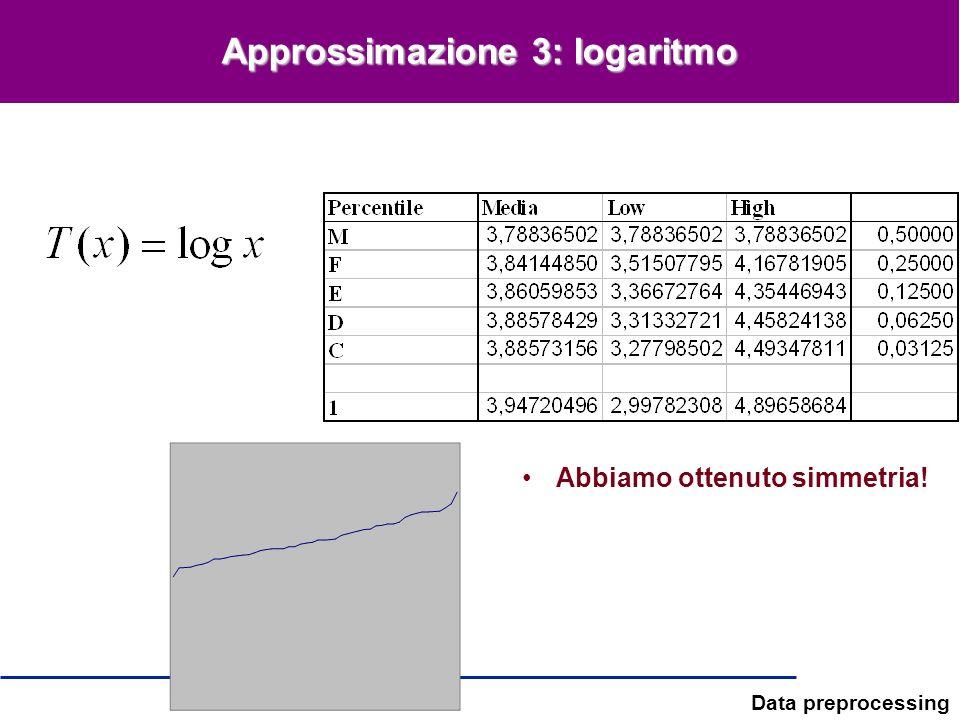 Data preprocessing Approssimazione 3: logaritmo Abbiamo ottenuto simmetria!