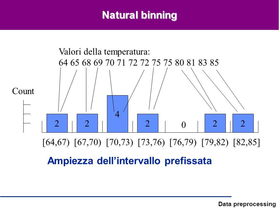 Data preprocessing Natural binning Ampiezza dellintervallo prefissata [64,67) [67,70) [70,73) [73,76) [76,79) [79,82) [82,85] Valori della temperatura