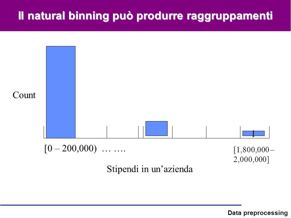 Data preprocessing Il natural binning può produrre raggruppamenti [0 – 200,000) … …. 1 Count Stipendi in unazienda [1,800,000 – 2,000,000]