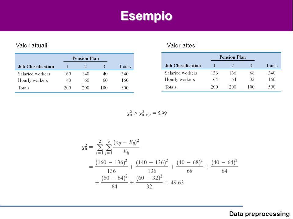 Data preprocessing Esempio Valori attualiValori attesi