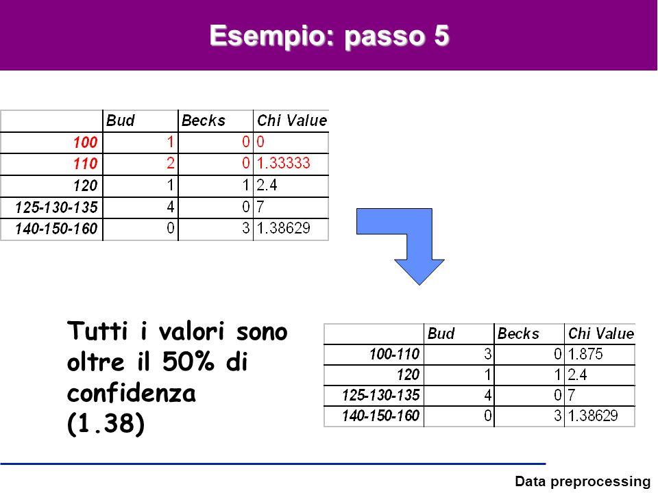 Data preprocessing Esempio: passo 5 Tutti i valori sono oltre il 50% di confidenza (1.38)