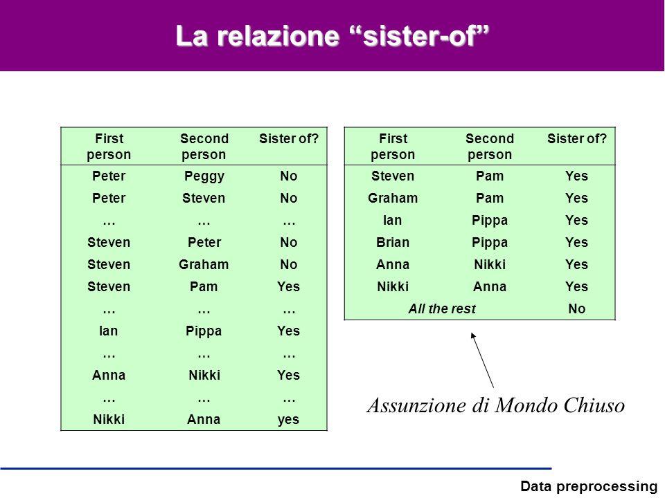 Data preprocessing La relazione sister-of First person Second person Sister of? PeterPeggyNo PeterStevenNo ……… StevenPeterNo StevenGrahamNo StevenPamY