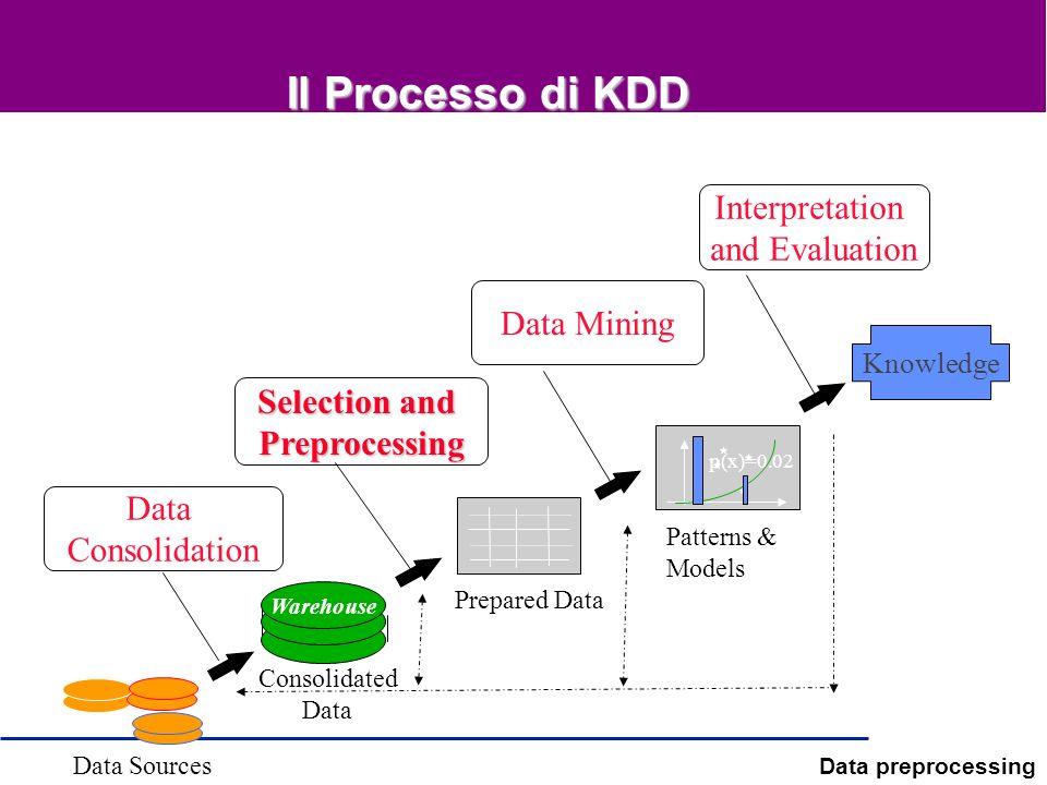 Data preprocessing Il Processo di KDD Selection and Preprocessing Data Mining Interpretation and Evaluation Data Consolidation Knowledge p(x)=0.02 War