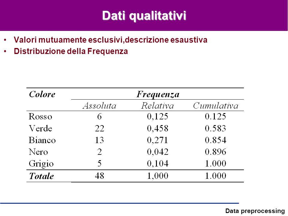 Data preprocessing Dati qualitativi Valori mutuamente esclusivi,descrizione esaustiva Distribuzione della Frequenza