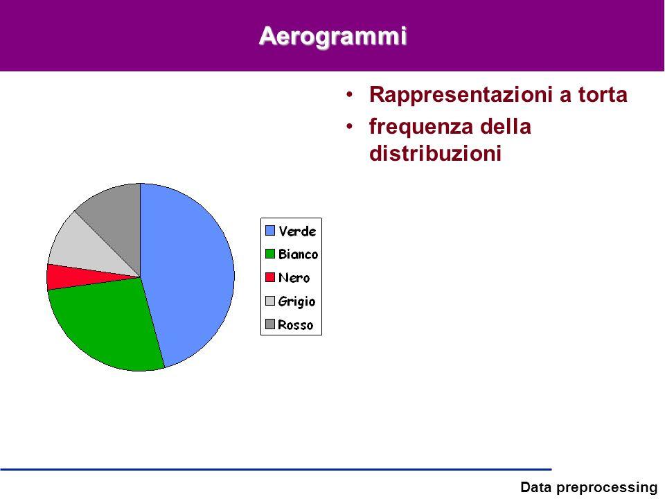 Data preprocessing Aerogrammi Rappresentazioni a torta frequenza della distribuzioni