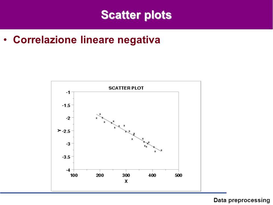 Data preprocessing Scatter plots Correlazione lineare negativa