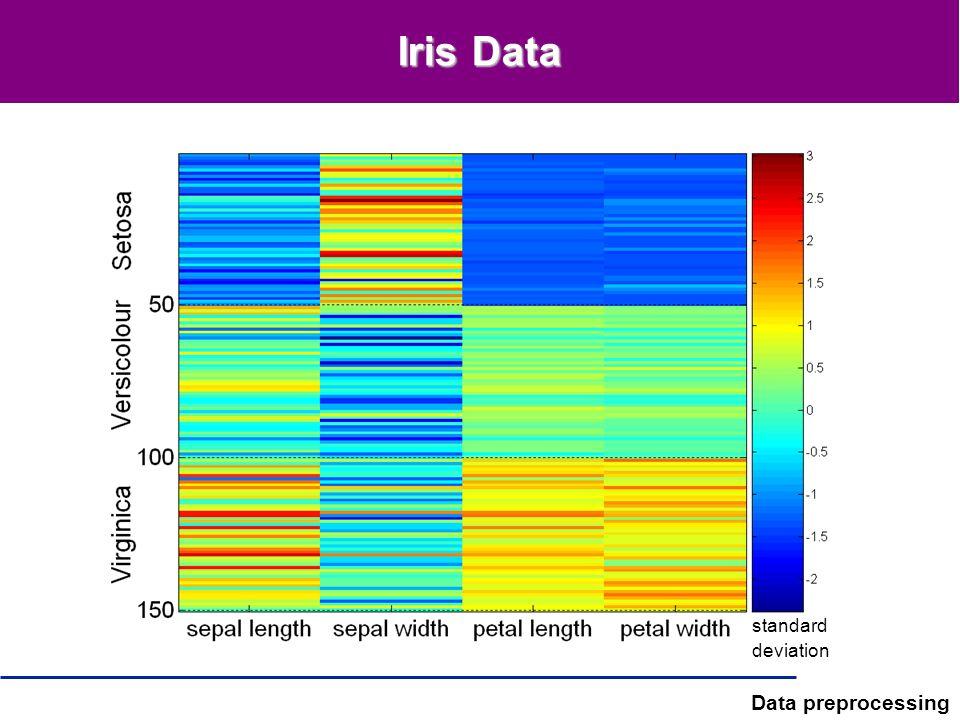 Data preprocessing Iris Data standard deviation